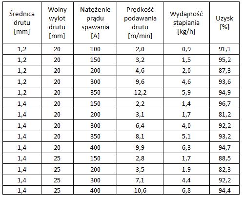 Charakterystyka drutu rdzeniowegoNSSW SM 47A
